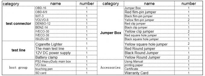 PS2 truck diagnostic tool packing list